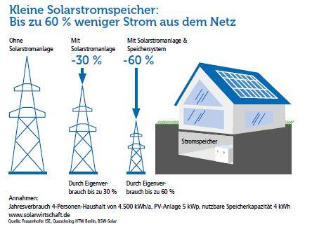 Vorteile Solarenergie die eichsfeldwerke nutzen die vorteile von sonnenenergie