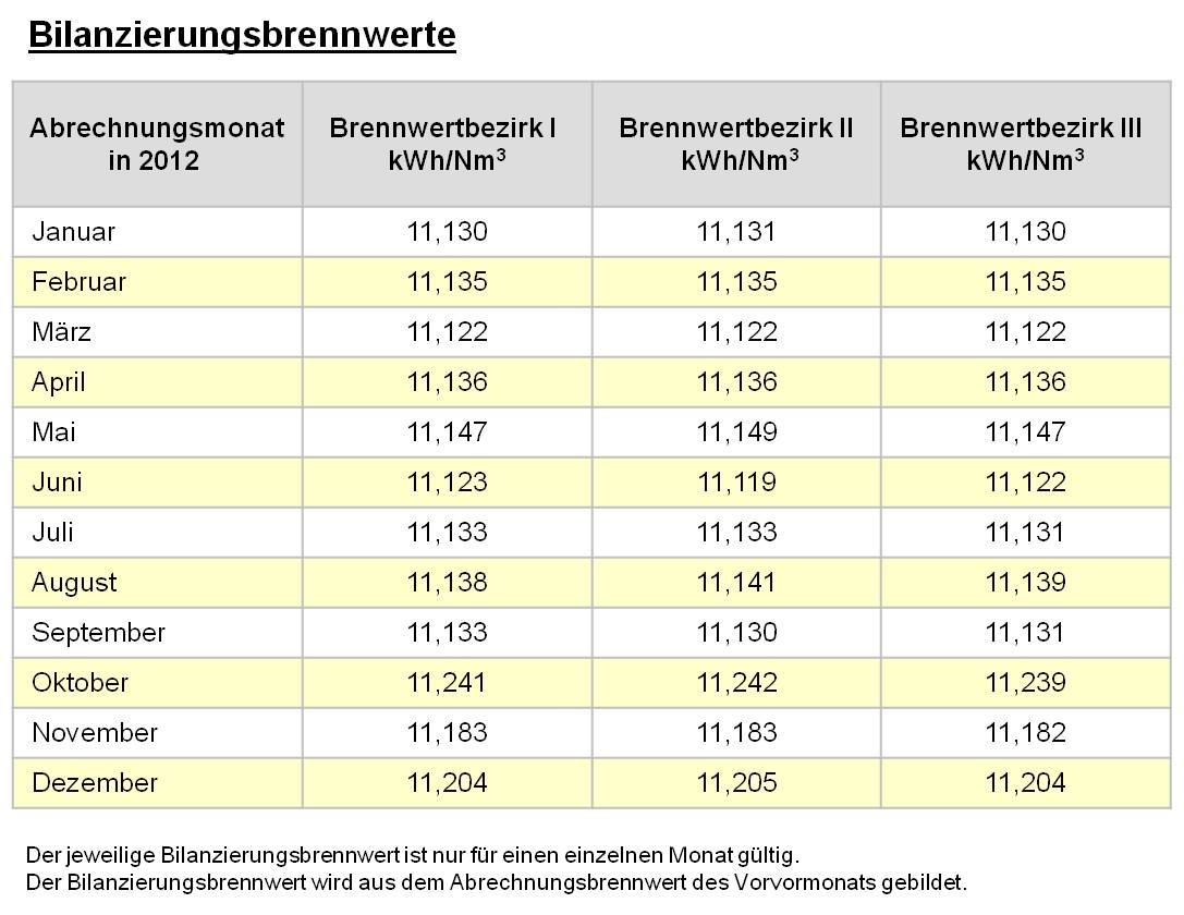 Übersicht Brennwertbezirke im Eichsfeld - Eichsfeldwerke GmbH